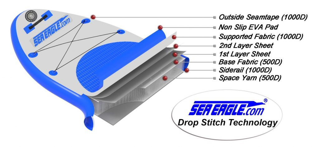 Sea Eagle drop stitch technology explained image